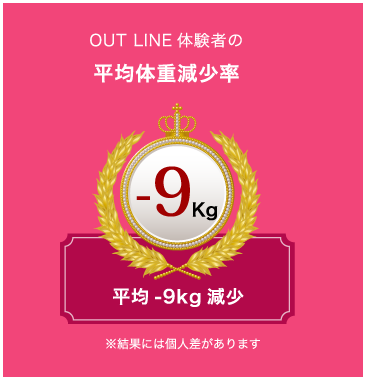 OUT LINE体験者の平均体重減少率
